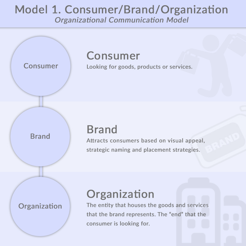 Model 1. Consumer/Brand/Organization Organizational Communication Model